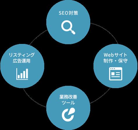 事業紹介の図形