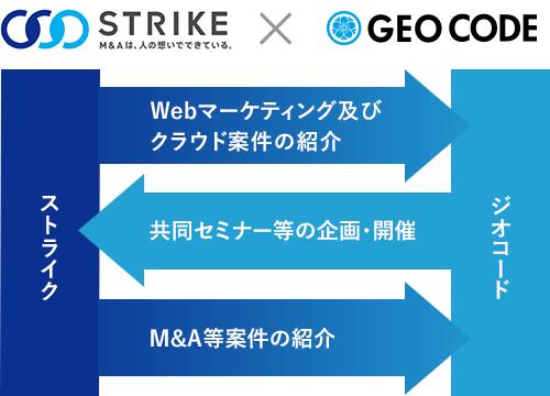 ストライク社と営業協力連携に関する業務提携